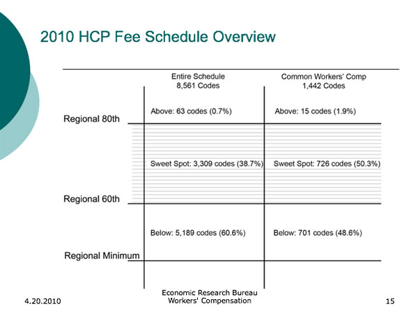 Director Fuller's Deceptive Behavior with the Healthcare Provider Fee Schedule